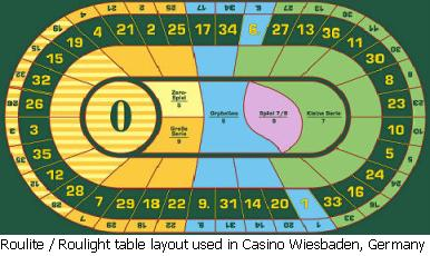 Roulite/Roulight Table Layout.